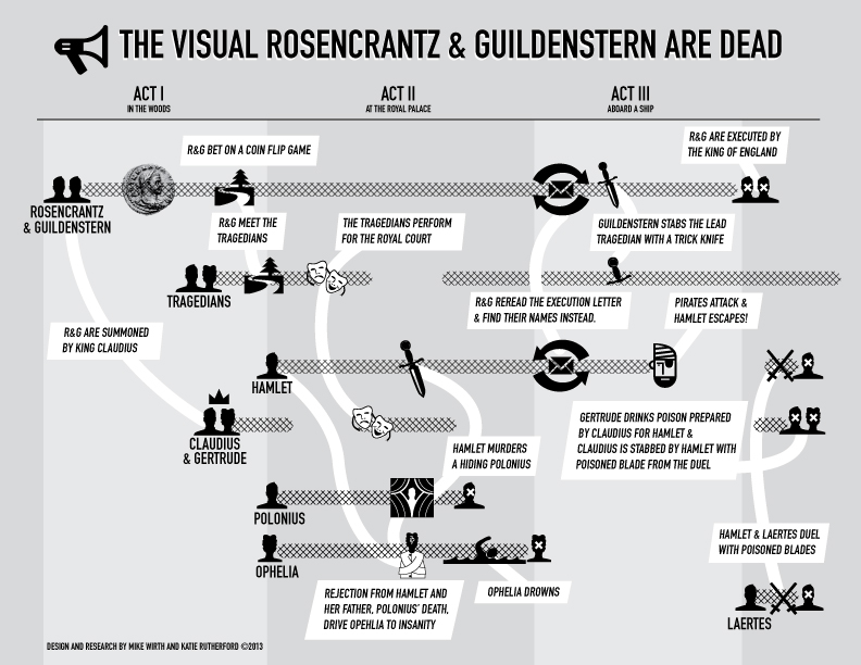 rosencrantz and guildenstern essay questions Tom stoppard serves up a feast of wordplay, wit, and slapstick while exploring  timeless questions about identity, illusion, and toe-nail growing.